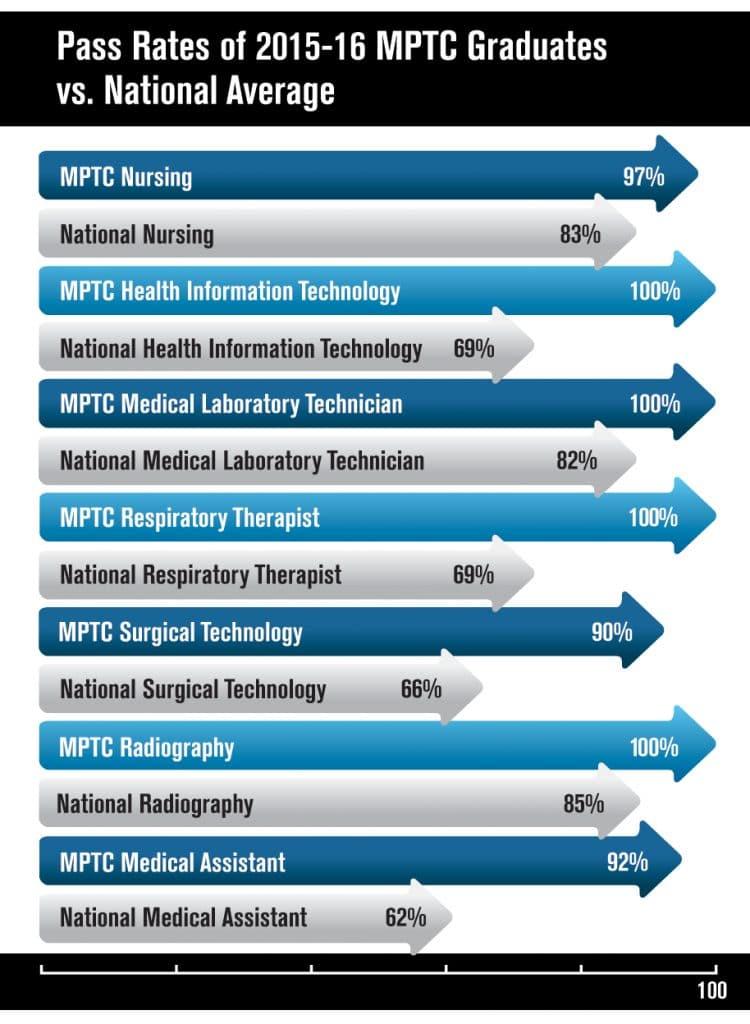 mptc-pass-rates-chart_final